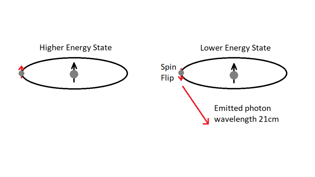 The hydrogen spin-flip transition that we will use to detect the Epoch of Reionisation