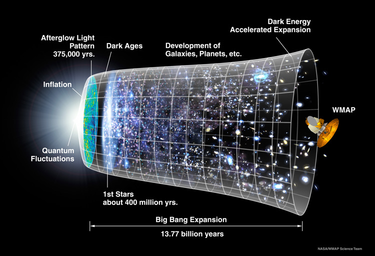 The Epoch of Reionistation is the billion years around where the Dark Ages gives way to the first stars