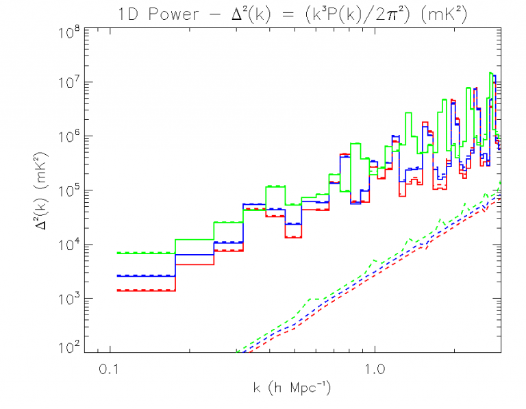 To obtain this 1D power spectrum, 110 hours of good MWA observations of the EoR0 field have been used. Red represents observations at redshift 6.5 (740My after the BB), blue at redshift 6.8 and green at redshift 7.1 (830My after the BB). The solid lines are the power measured, the dotted lines are the theoretical power of the EoR.