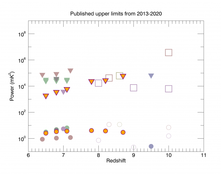 The new results are shown as inverted orange triangles with a purple boarder. Circles represent the typical expected EoR power levels. Other points cover all other published upper limits on the EoR signal.